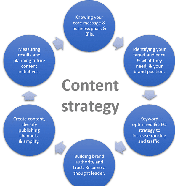 Content Stratagies